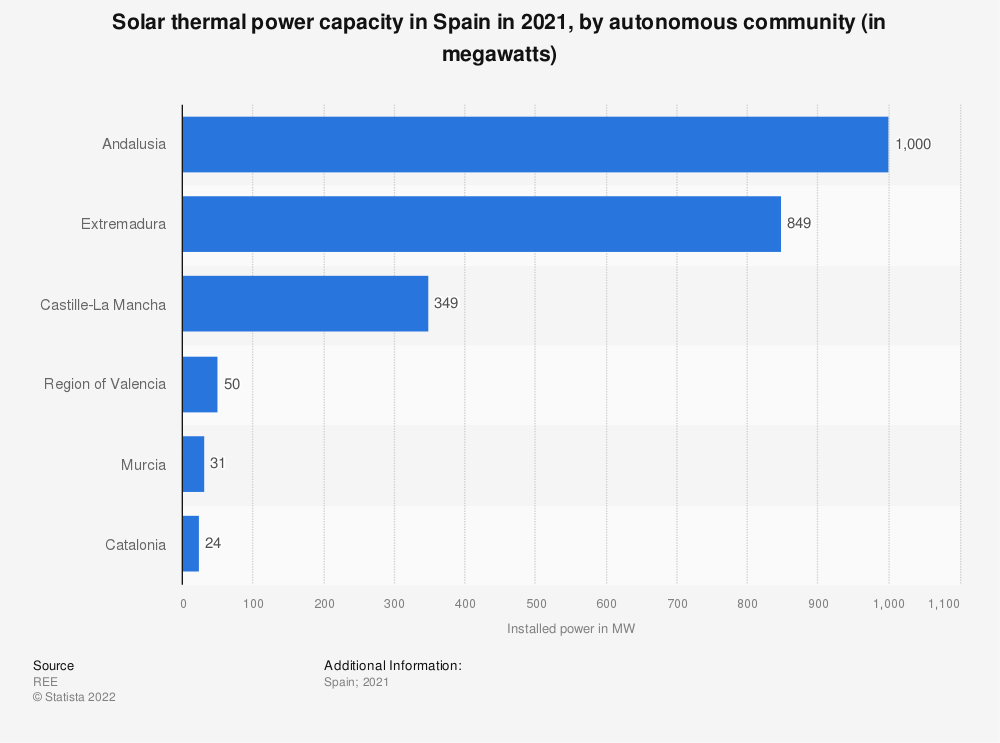 Statistic: Installed solar thermal power capacity in Spain in 2019, by autonomous community (in megawatts) | Statista