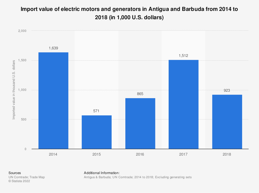 Statistic: Import value of electric motors and generators in Antigua and Barbuda from 2014 to 2018 (in 1,000 U.S. dollars) | Statista
