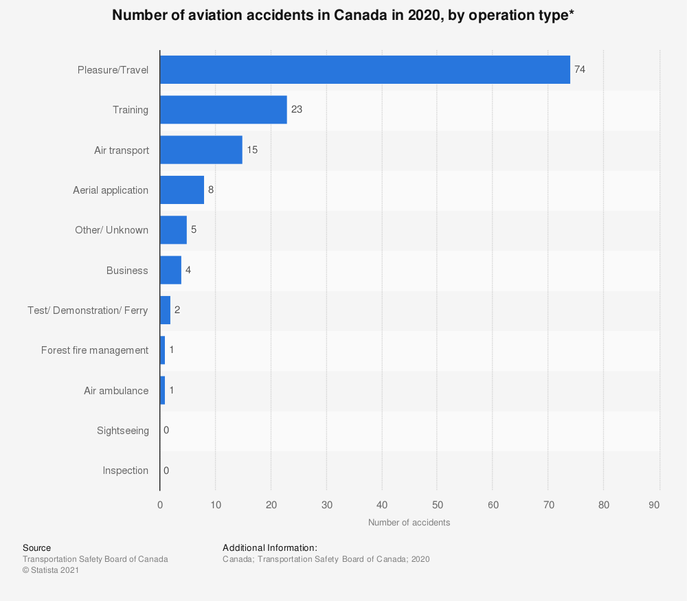 Statistic: Number of aviation accidents in Canada in 2018, by operation type* | Statista