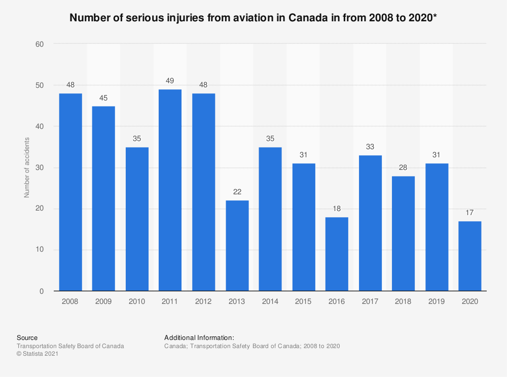 Statistic: Number of serious injuries from aviation in Canada in from 2008 to 2019* | Statista