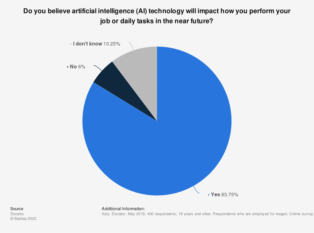Statistic: Do you believe artificial intelligence (AI) technology will impact how you perform your job or daily tasks in the near future? | Statista