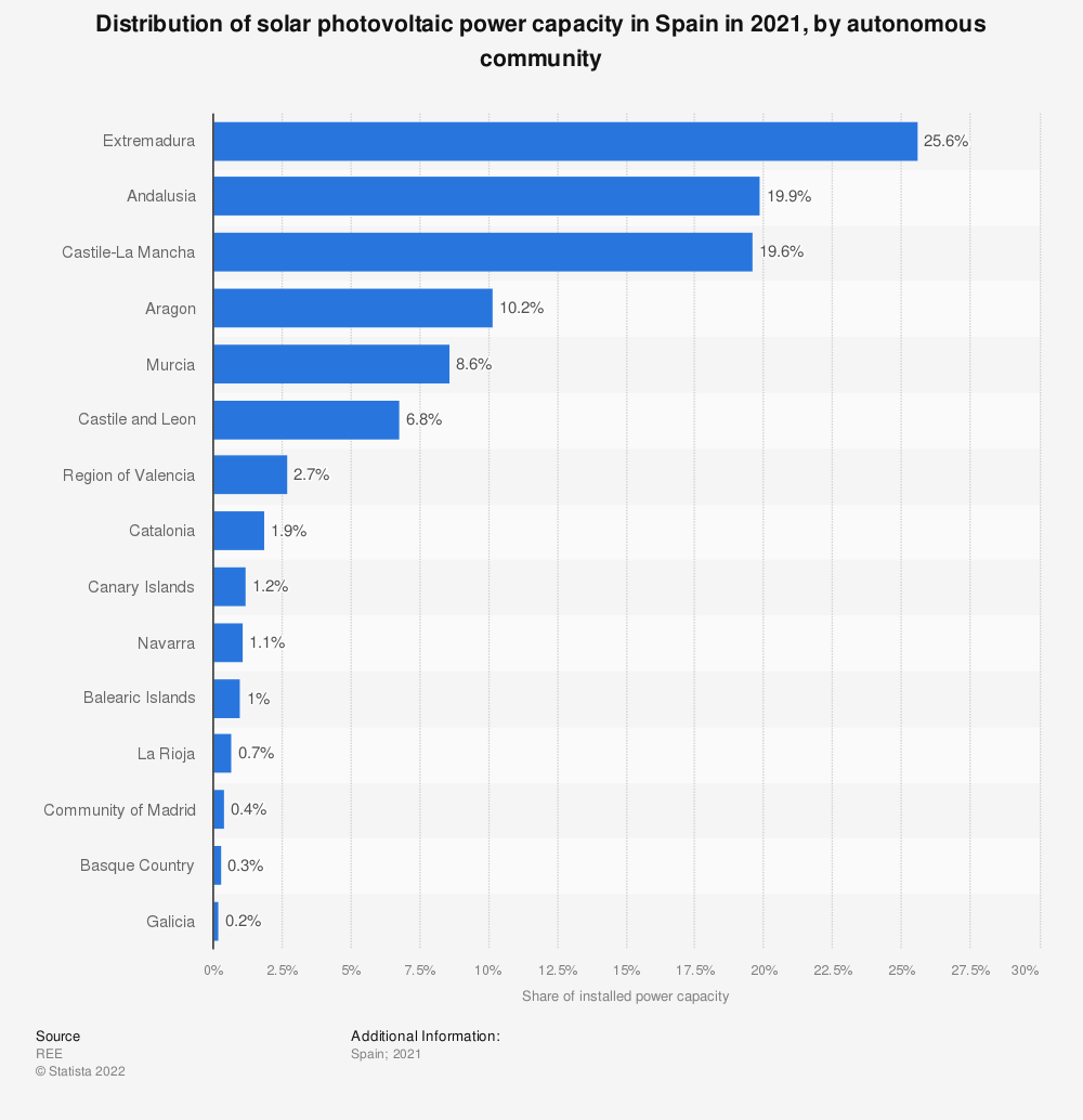 Statistic: Percentage distribution of installed photovoltaic power capacity in Spain in 2019, by autonomous community | Statista