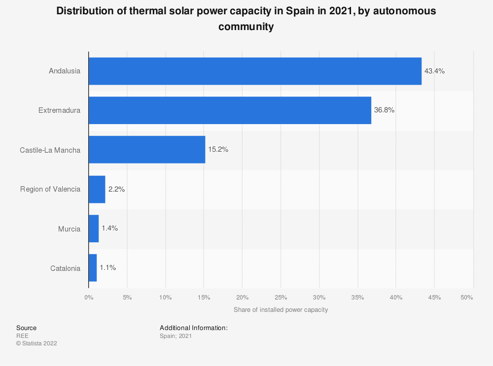 Statistic: Percentage distribution of installed thermal solar power capacity in Spain in 2018, by autonomous community | Statista