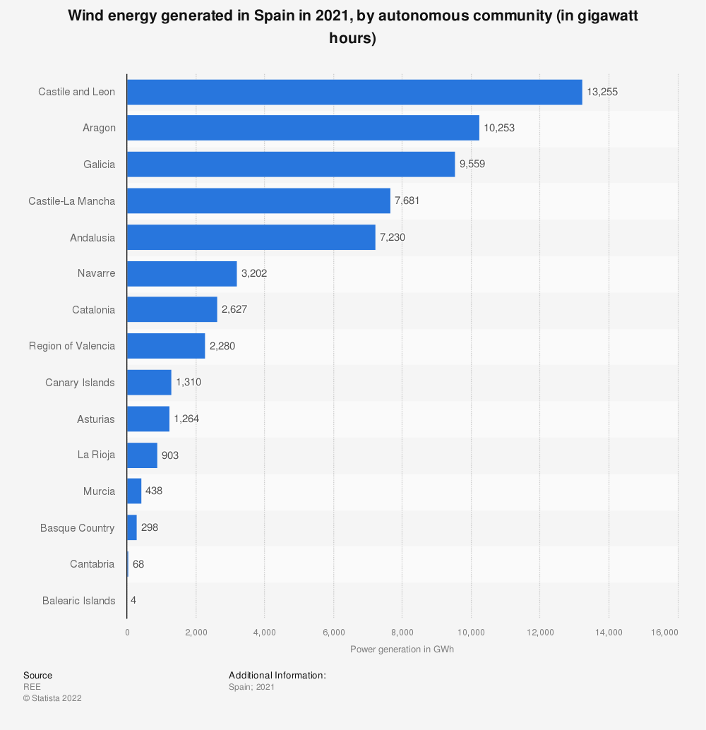 Statistic: Wind power generated in Spain in 2018, by autonomous community (in gigawatt per hours) | Statista