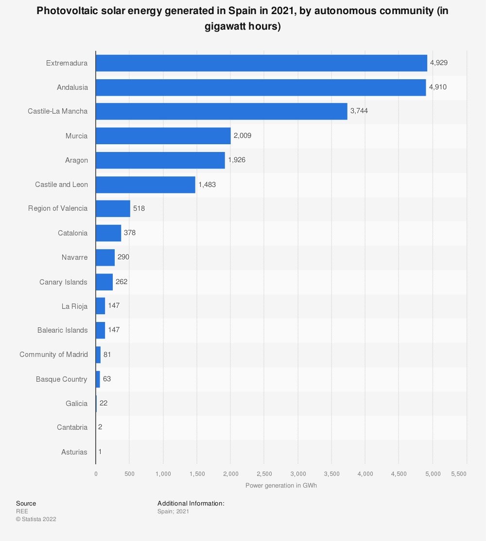 Statistic: Photovoltaic solar energy generated in Spain in 2018, by autonomous community (in gigawatt per hours) | Statista