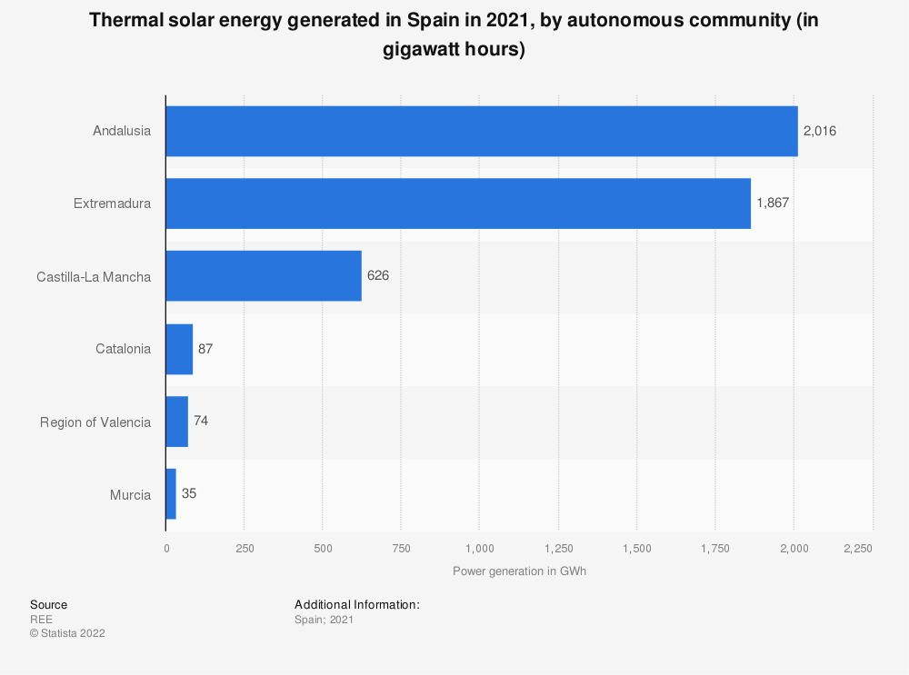 Statistic: Thermal solar energy generated in Spain in 2018, by autonomous community (in gigawatt per hours) | Statista