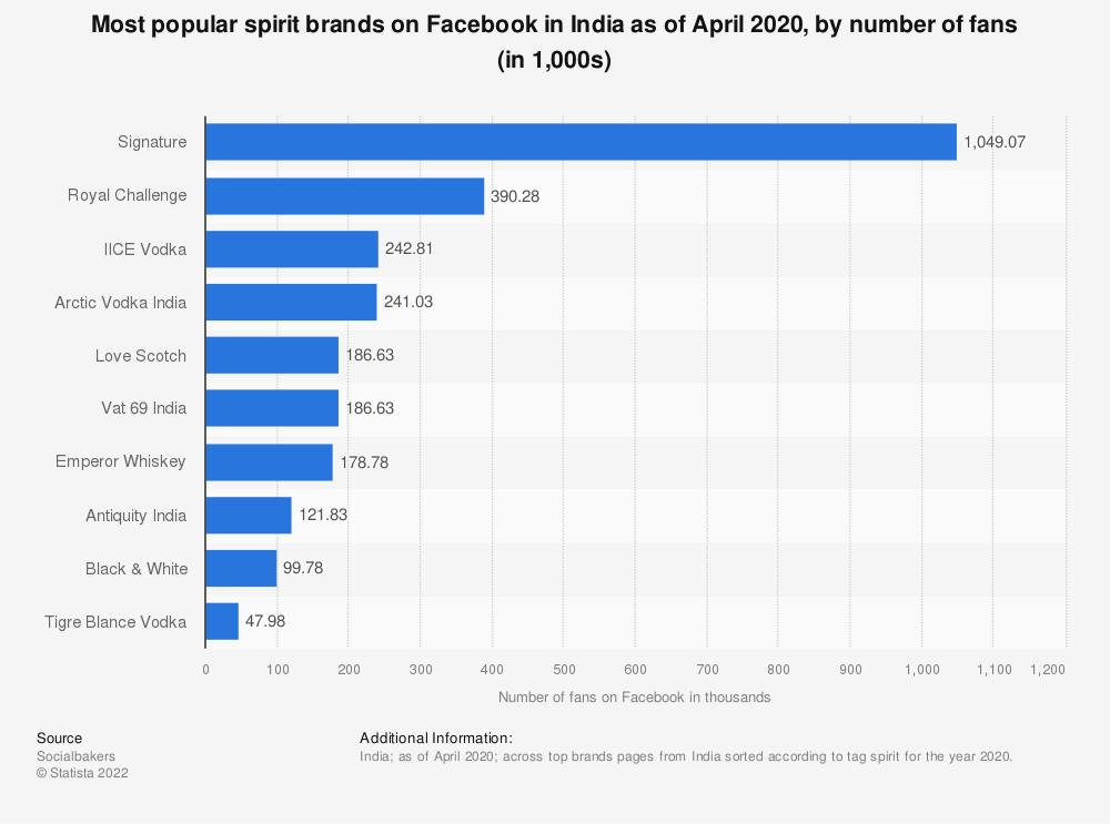 Statistic: Most popular spirit brands on Facebook in India as of April 2020, by number of fans (in 1,000s) | Statista