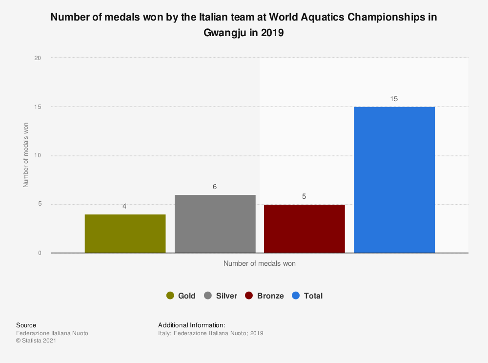 Statistic: Number of medals won by the Italian team at World Aquatics Championships in Gwangju in 2019 | Statista