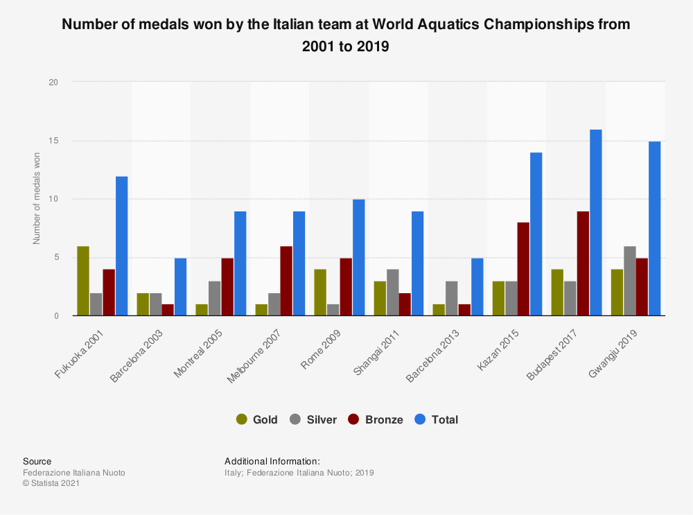 Statistic: Number of medals won by the Italian team at World Aquatics Championships from 2001 to 2019 | Statista