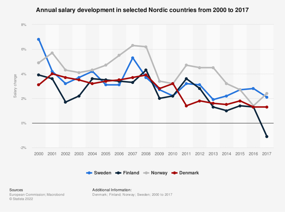 Statistic: Annual salary development in selected Nordic countries from 2000 to 2017 | Statista
