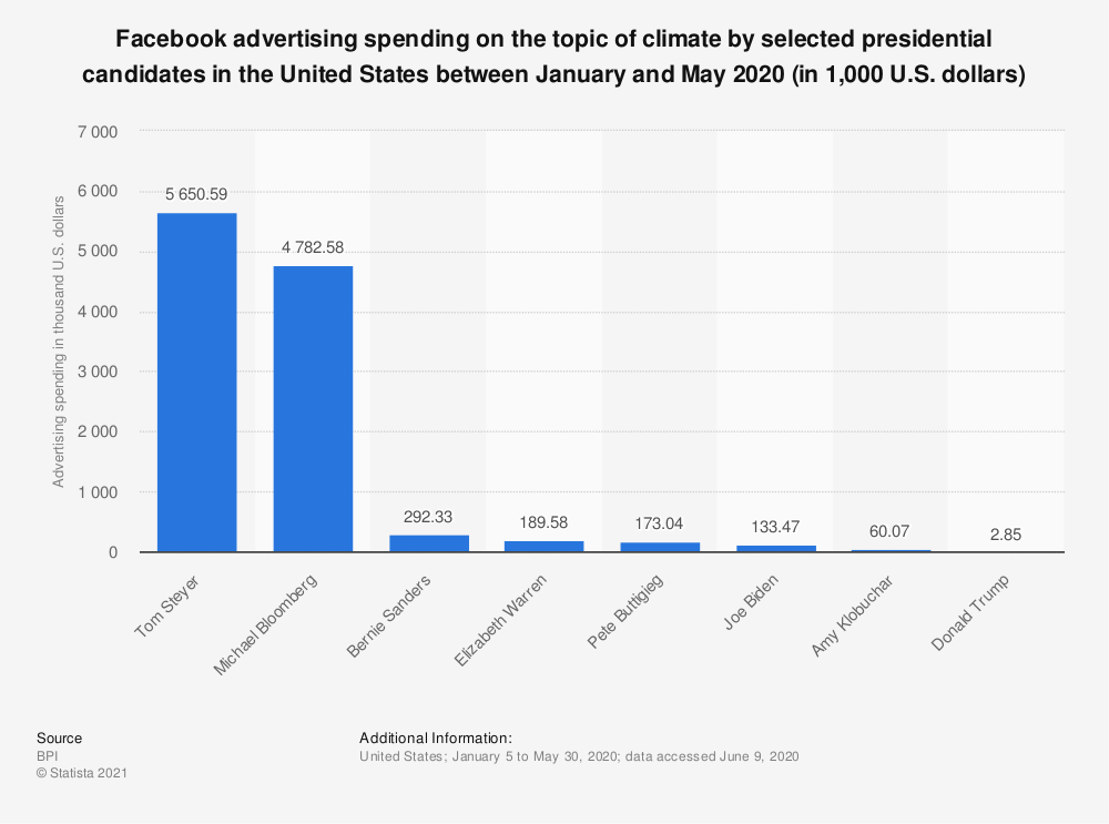 Statistic: Facebook advertising spending on the topic of climate by selected presidential candidates in the United States between January and May 2020 (in 1,000 U.S. dollars) | Statista