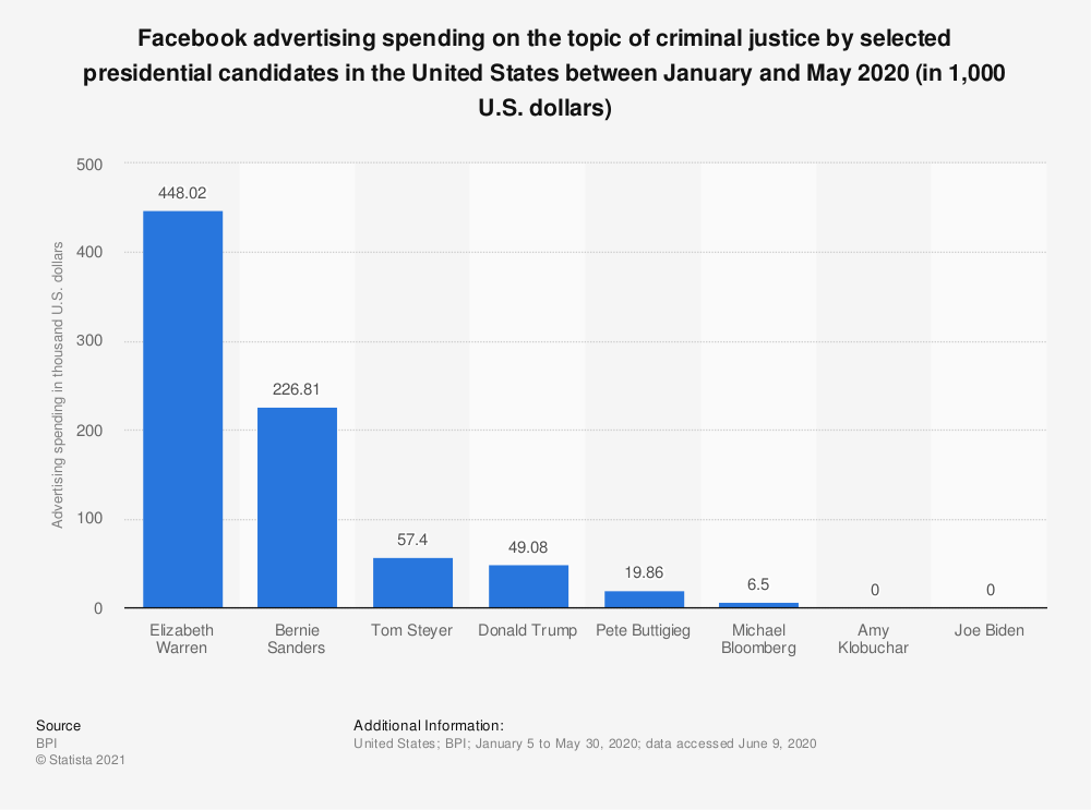 Statistic: Facebook advertising spending on the topic of criminal justice by selected presidential candidates in the United States between January and May 2020 (in 1,000 U.S. dollars) | Statista