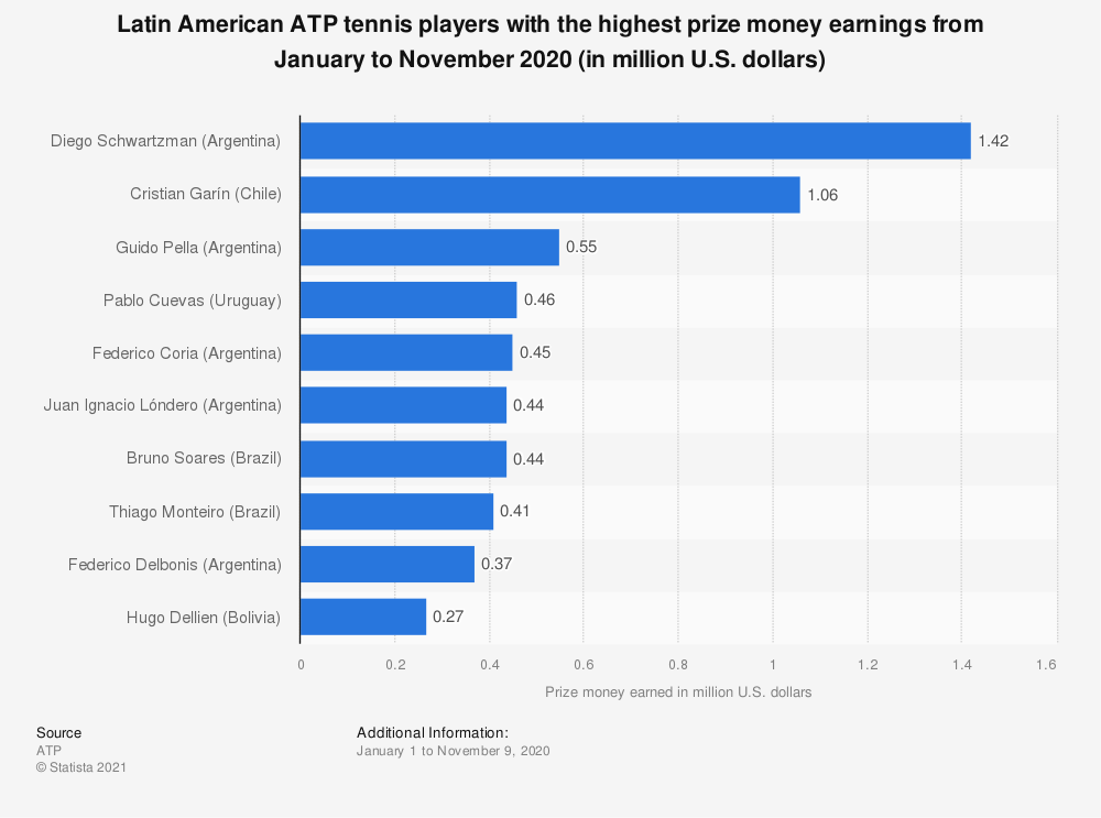 Statistic: Latin American ATP tennis players with the highest prize money earnings from January to November 2020 (in million U.S. dollars)   Statista