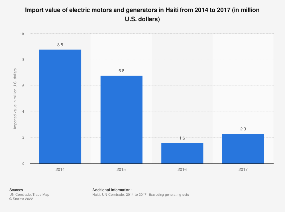 Statistic: Import value of electric motors and generators in Haiti from 2014 to 2017 (in million U.S. dollars)   Statista