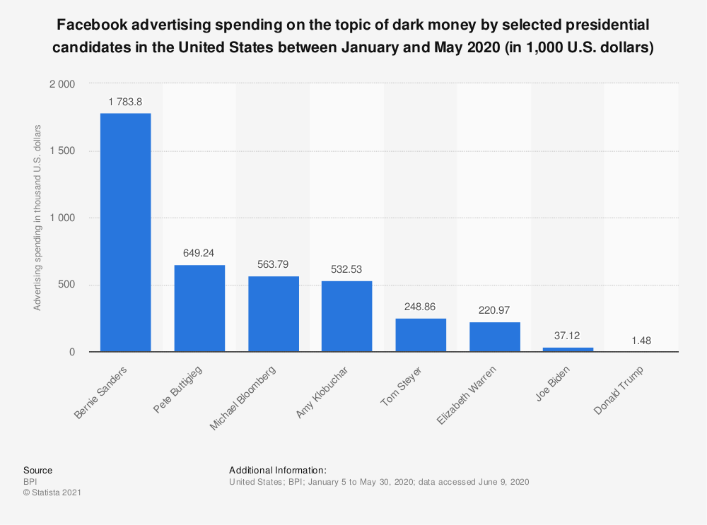 Statistic: Facebook advertising spending on the topic of dark money by selected presidential candidates in the United States between March and July 2019 (in 1,000 U.S. dollars)   Statista