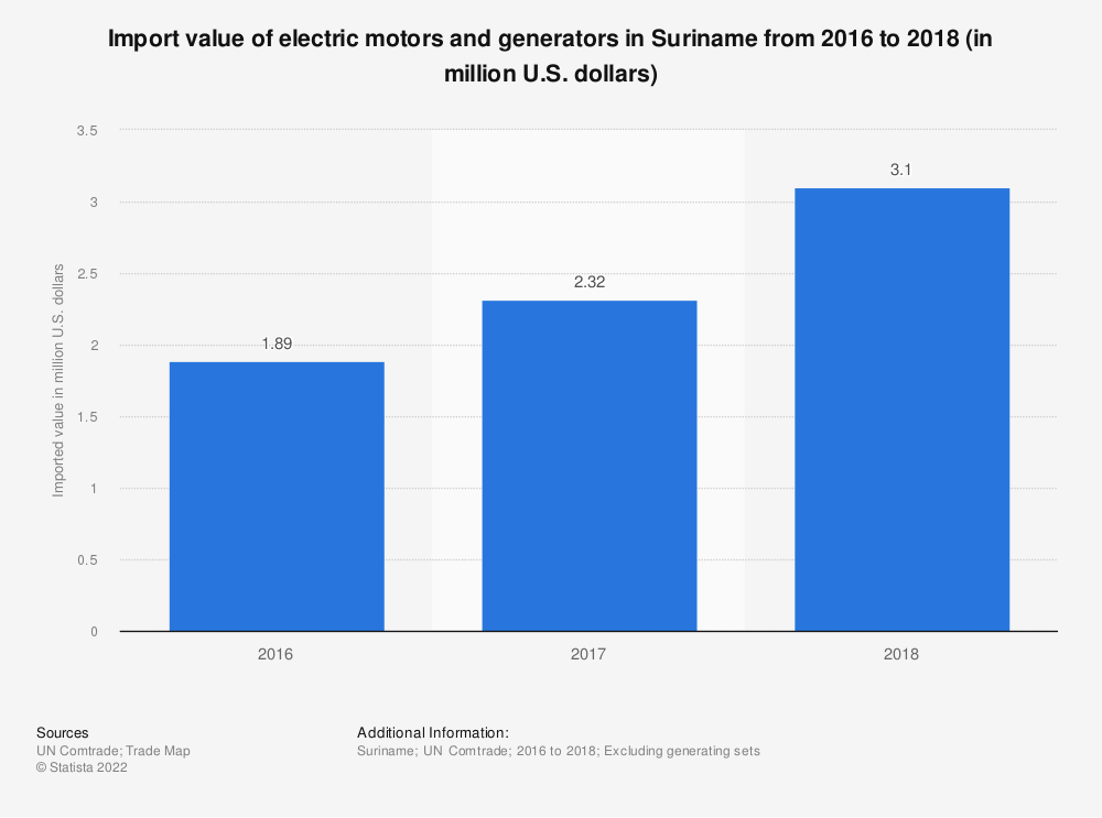 Statistic: Import value of electric motors and generators in Suriname from 2016 to 2018 (in million U.S. dollars) | Statista