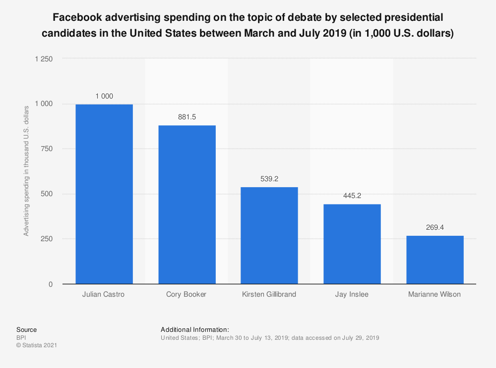 Statistic: Facebook advertising spending on the topic of debate by selected presidential candidates in the United States between March and July 2019 (in 1,000 U.S. dollars) | Statista