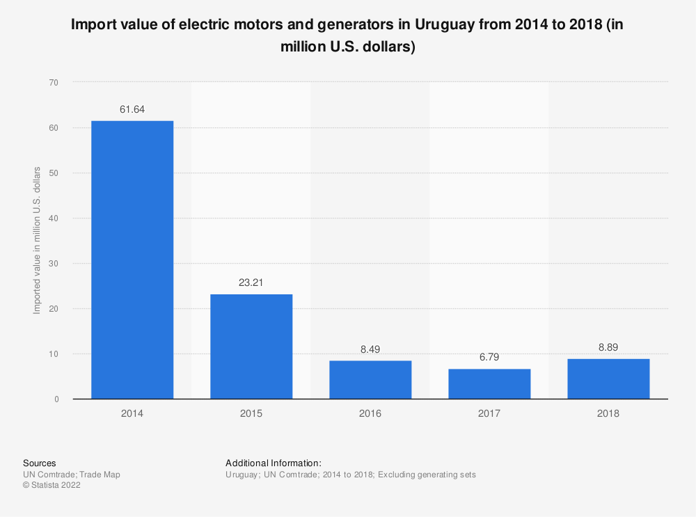Statistic: Import value of electric motors and generators in Uruguay from 2014 to 2018 (in million U.S. dollars) | Statista