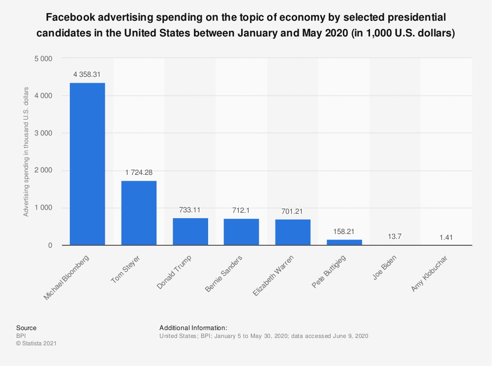 Statistic: Facebook advertising spending on the topic of economy by selected presidential candidates in the United States between March and July 2019 (in 1,000 U.S. dollars) | Statista