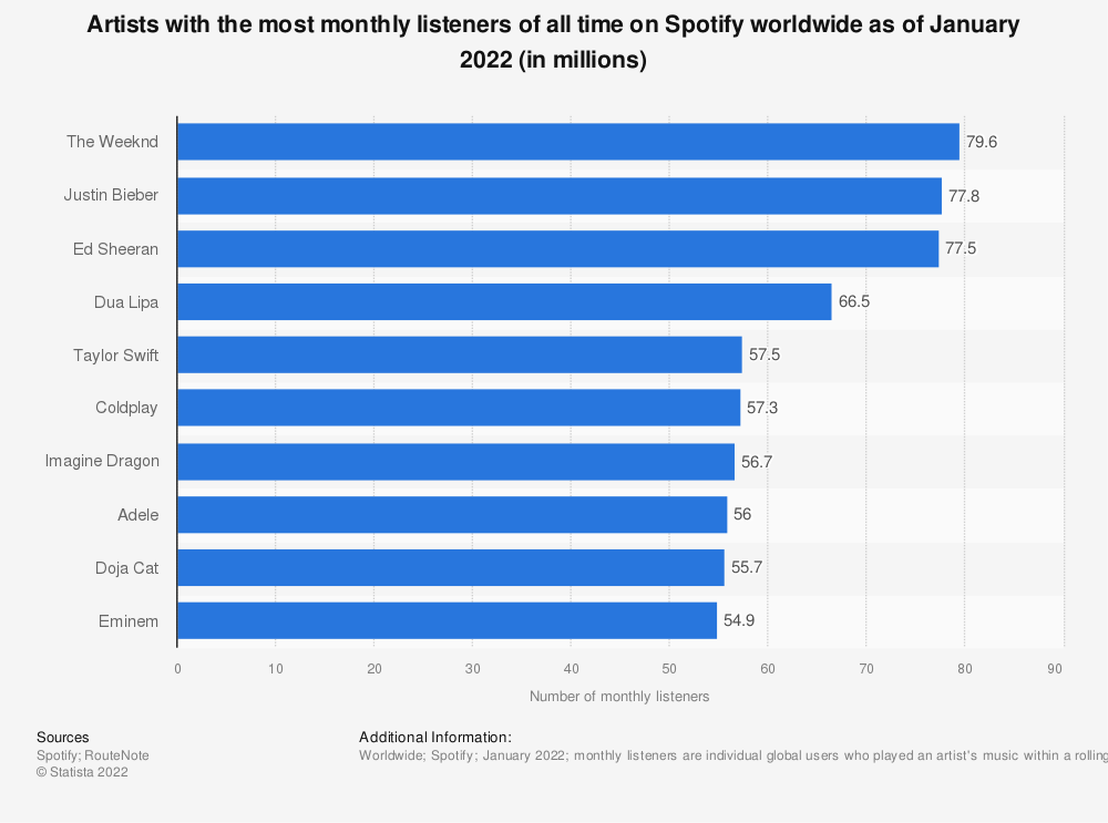 Statistic: Artists with the most monthly listeners of all time on Spotify worldwide as of July 2019 (in millions) | Statista