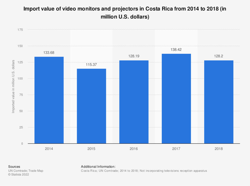 Statistic: Import value of video monitors and projectors in Costa Rica from 2014 to 2018 (in million U.S. dollars) | Statista