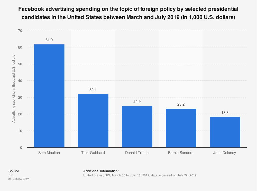 Statistic: Facebook advertising spending on the topic of foreign policy by selected presidential candidates in the United States between March and July 2019 (in 1,000 U.S. dollars) | Statista