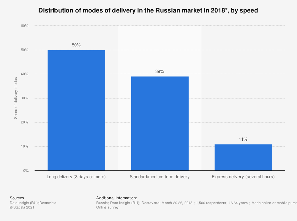Statistic: Distribution of modes of delivery in the Russian market in 2018*, by speed | Statista