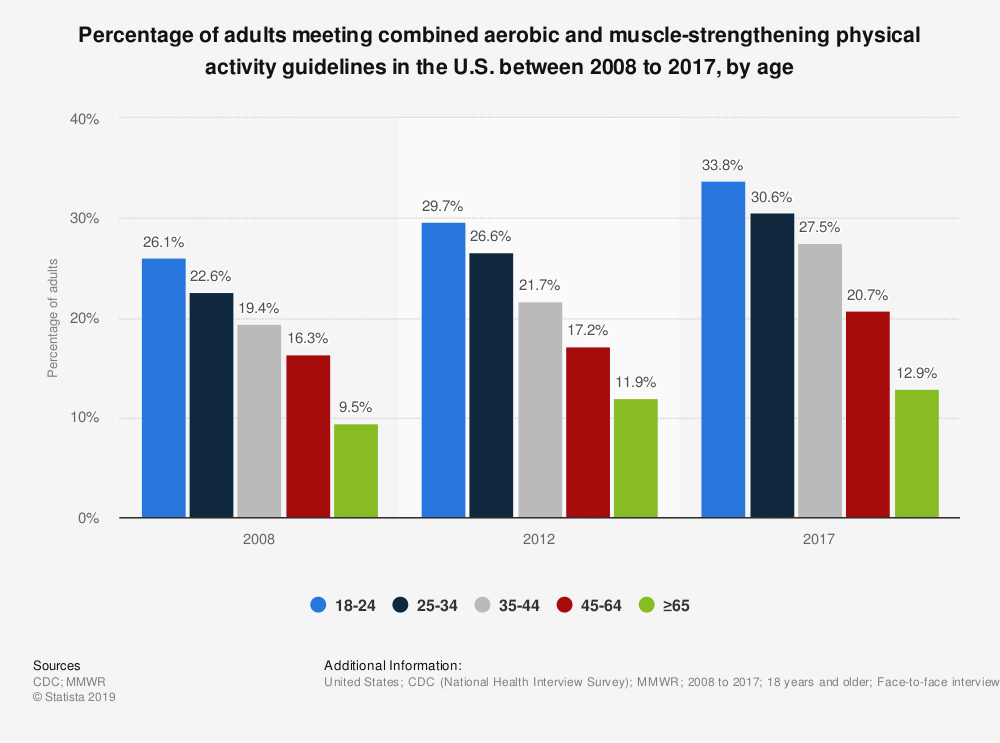 Statistic: Percentage of adults meeting combined aerobic and muscle-strengthening physical activity guidelines in the U.S. between 2008 to 2017, by age   Statista