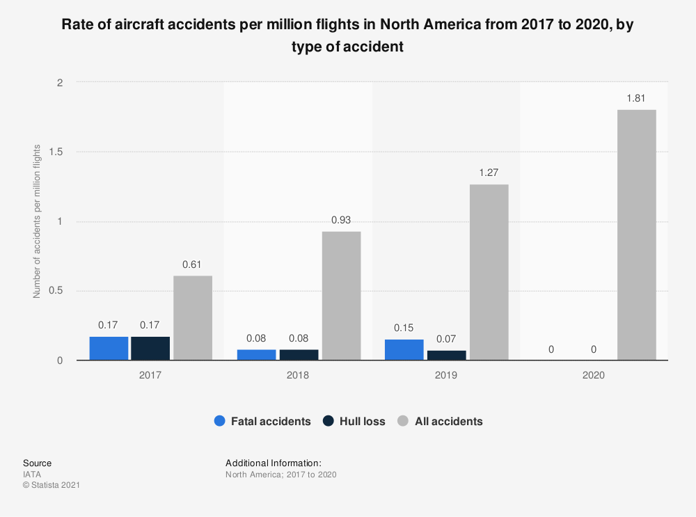 Statistic: Rate of aircraft accidents per million flights in North America in 2017 and 2018, by type of accident | Statista
