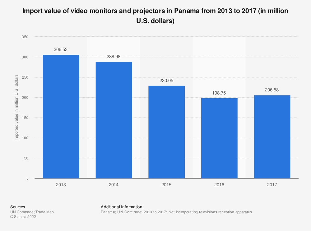 Statistic: Import value of video monitors and projectors in Panama from 2013 to 2017 (in million U.S. dollars) | Statista