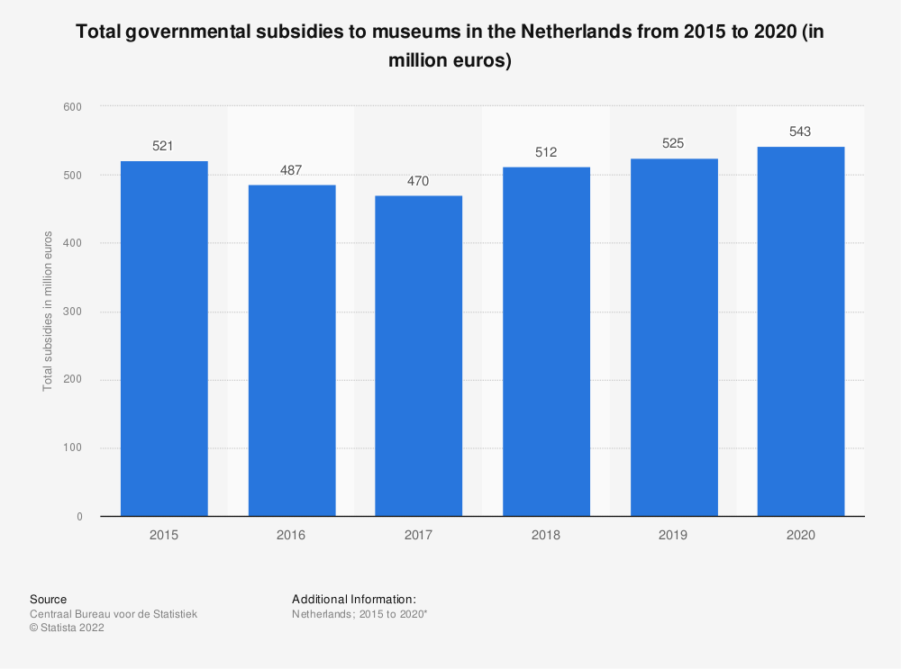 Statistic: Total governmental subsidies of museums in the Netherlands from 2015 to 2017 (in million euros)* | Statista