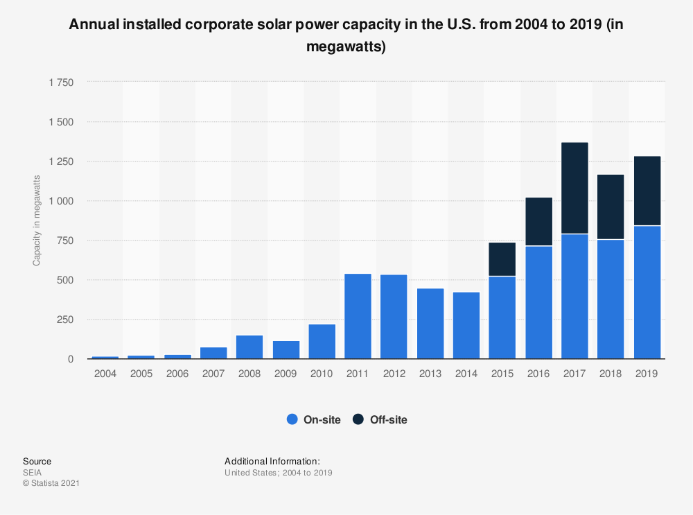 Statistic: Annual installed corporate solar power capacity in the U.S. from 2004 to 2018 (in megawatts) | Statista