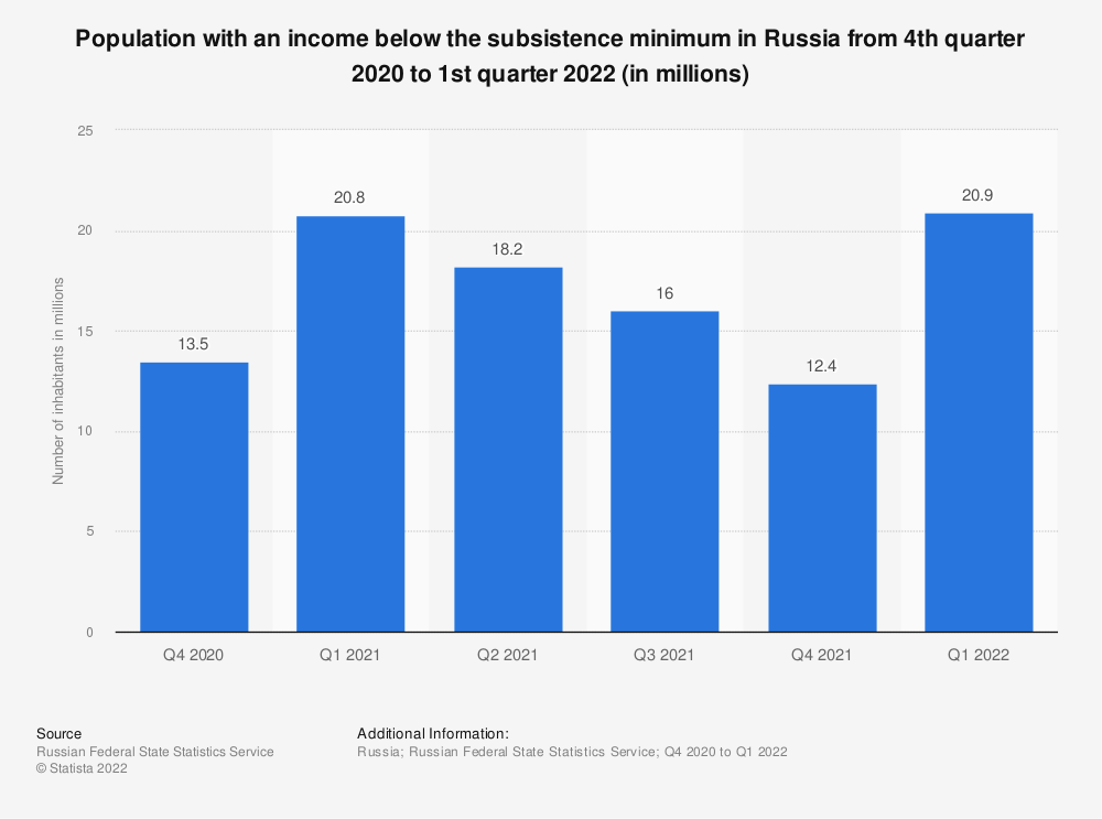Statistic: Number of inhabitants living under the national poverty line in Russia from 1st quarter 2018 to 4th quarter 2020 (in millions) | Statista