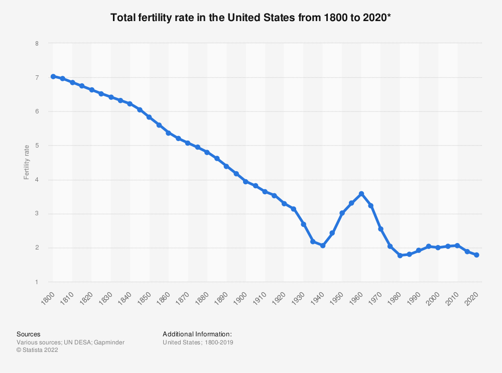 Statistic: Total fertility rate in the United States from 1800 to 2020* | Statista