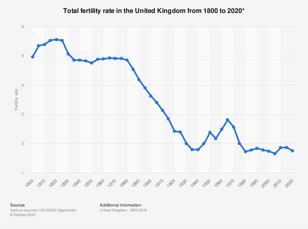 Statistic: Total fertility rate in the United Kingdom from 1800 to 2020* | Statista