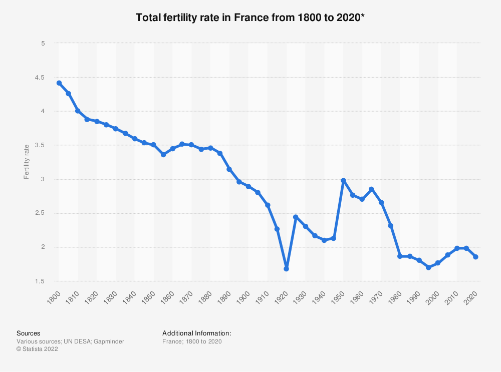 Statistic: Total fertility rate in France from 1800 to 2020* | Statista