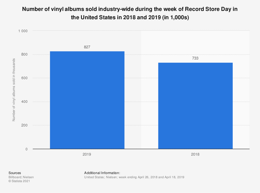 Statistic: Number of vinyl albums sold industry-wide during the week of Record Store Day in the United States in 2018 and 2019 (in 1,000s) | Statista