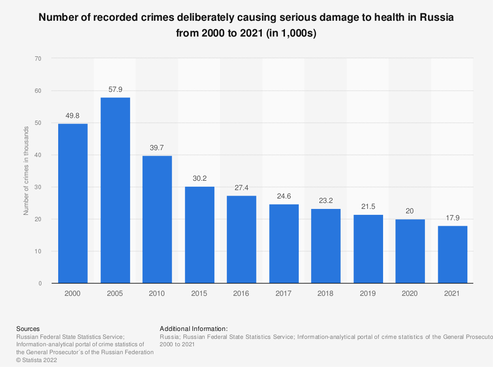 Statistic: Number of recorded crimes deliberately causing serious damage to health* in Russia from 2000 to 2019 (in 1,000s) | Statista
