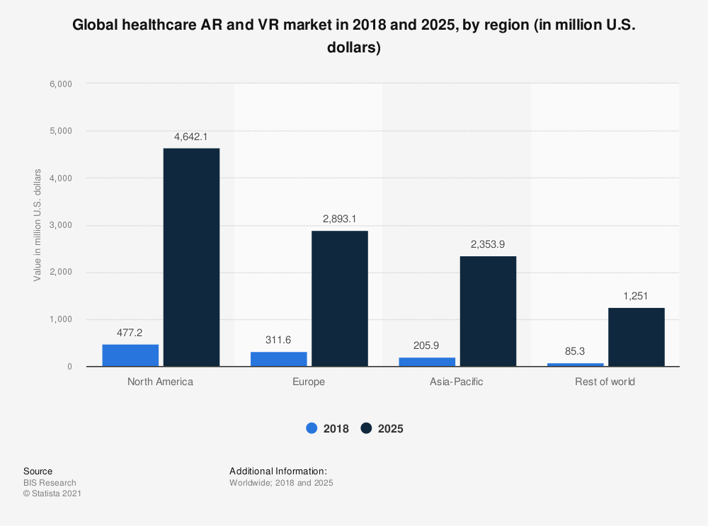 Statistic: Global healthcare AR and VR market in 2018 and 2025, by region (in million U.S. dollars) | Statista