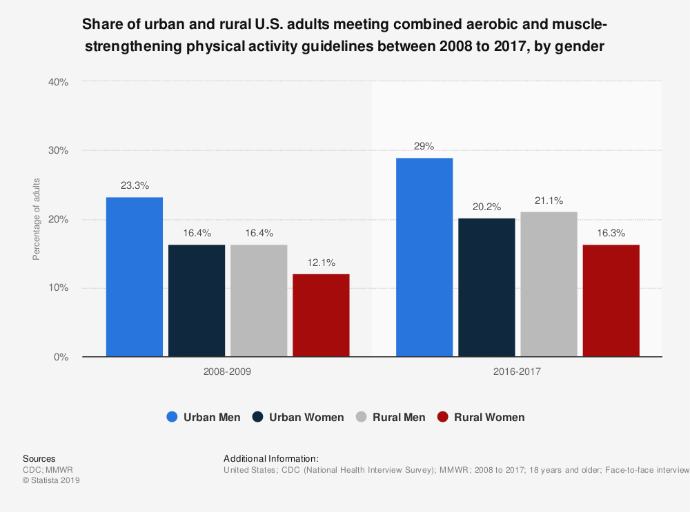 Statistic: Share of urban and rural U.S. adults meeting combined aerobic and muscle-strengthening physical activity guidelines between 2008 to 2017, by gender   Statista