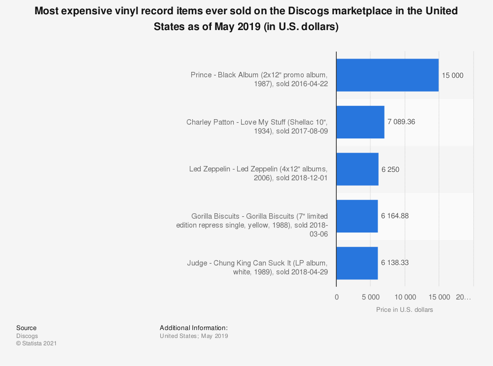 Statistic: Most expensive vinyl record items ever sold on the Discogs marketplace in the United States as of May 2019 (in U.S. dollars) | Statista