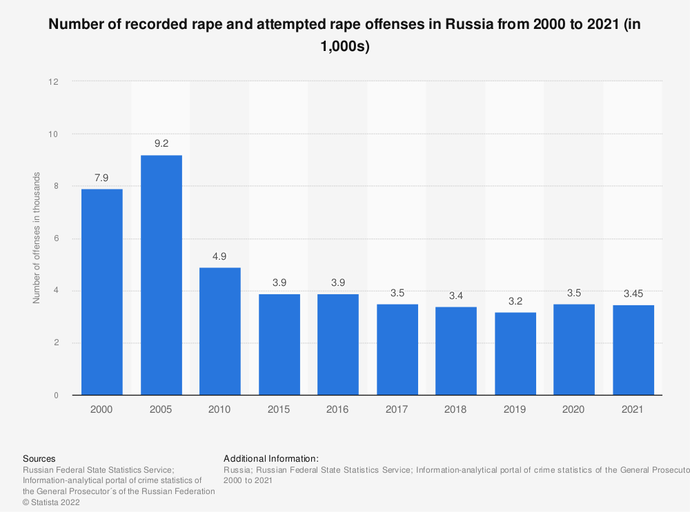 Statistic: Annual number of recorded rape and attempted rape offenses in Russia from 2000 to 2018* (in 1,000s) | Statista