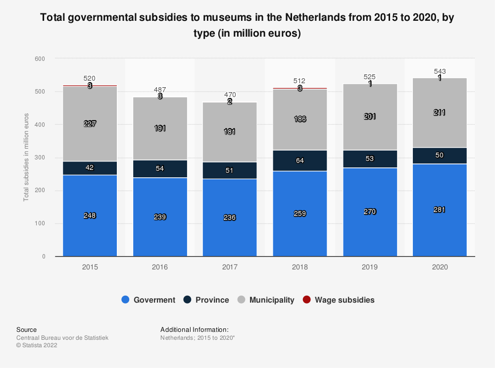Statistic: Total governmental subsidies of museums in the Netherlands from 2015 to 2018, by type (in million euros) | Statista