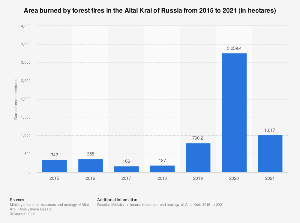 Statistic: Area burned by forest fires in the Altai Krai of Russia from 2015 to 2019 (in hectares) | Statista