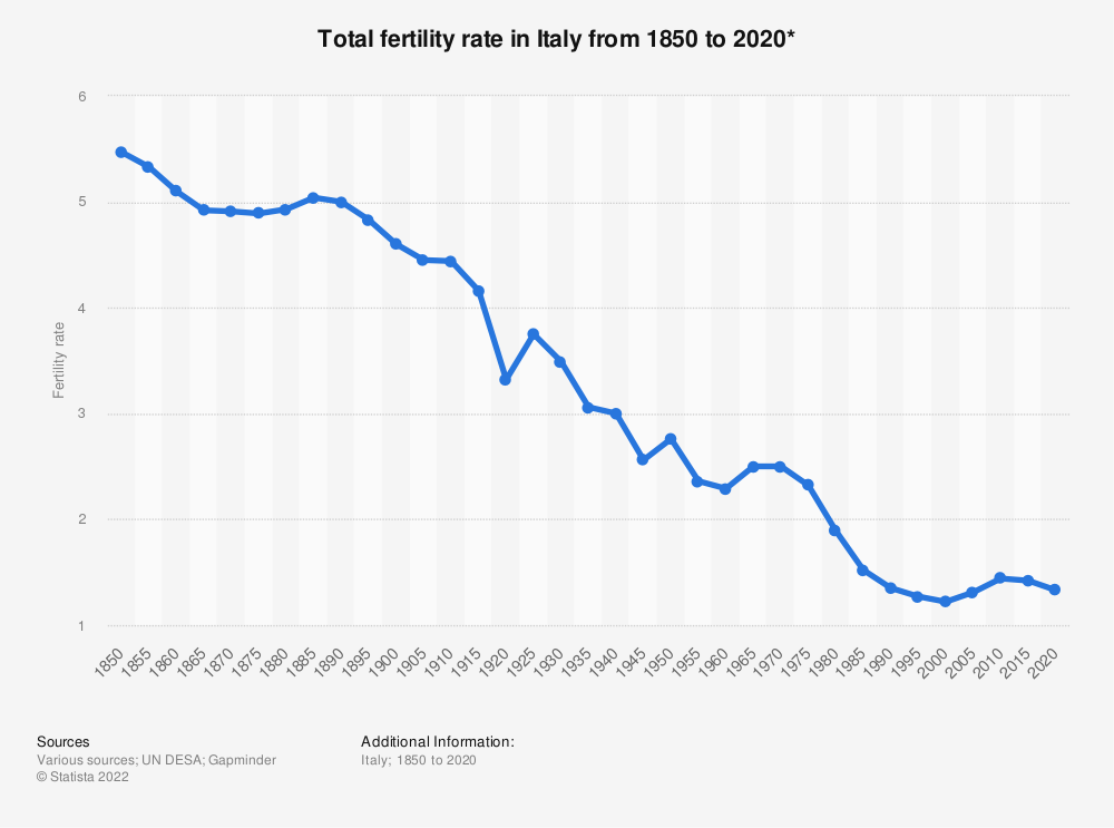 Statistic: Total fertility rate in Italy from 1850 to 2020* | Statista