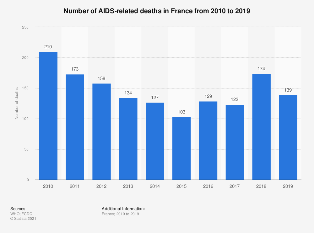 Statistic: Number of deaths due to HIV/AIDS in France from 2000 to 2017* | Statista
