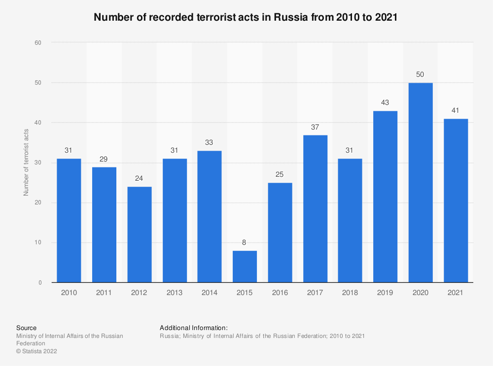 Statistic: Number of recorded terrorist acts in Russia from 2010 to 2019* | Statista