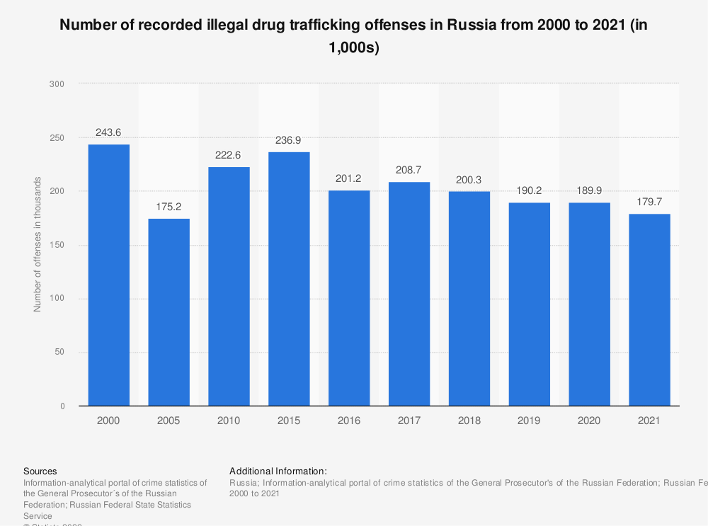 Statistic: Number of recorded illegal drug trafficking offenses in Russia from 2000 to 2018* (in 1,000s) | Statista