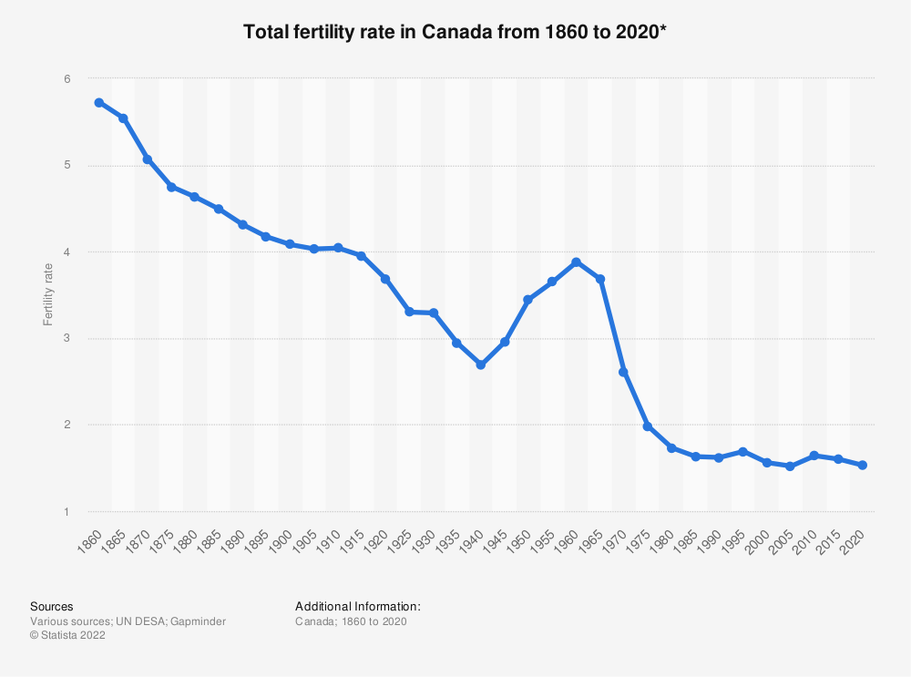 Statistic: Total fertility rate in Canada from 1860 to 2020* | Statista