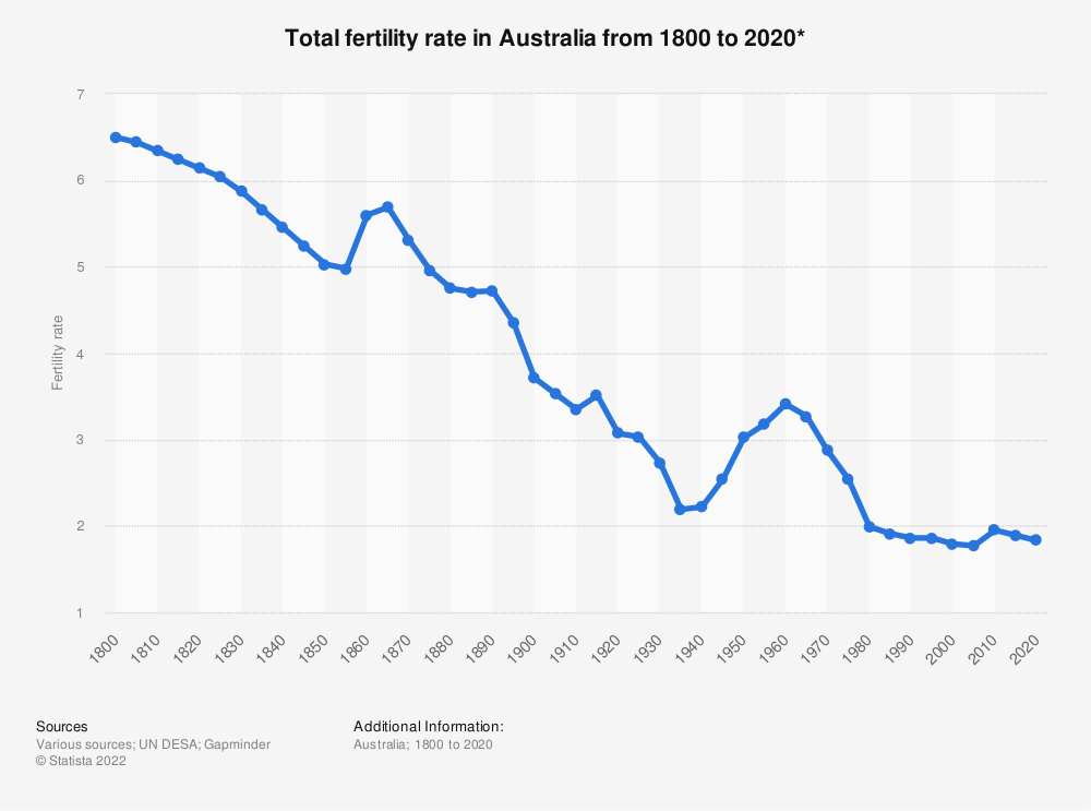 Statistic: Total fertility rate in Australia from 1800 to 2020* | Statista